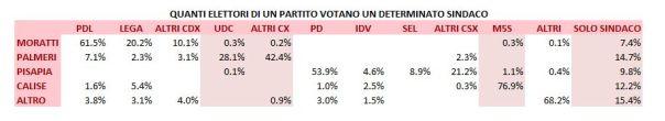 La distribuzione di voto ai candidati sindaco