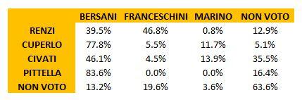 composizione voto 2013