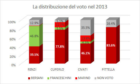 la distribuzione di voto nel 2013