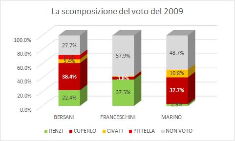 la scomposizione del voto nel 2009