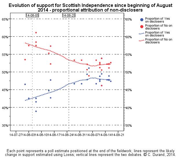 la media sondaggi scozia referendum indipendenza