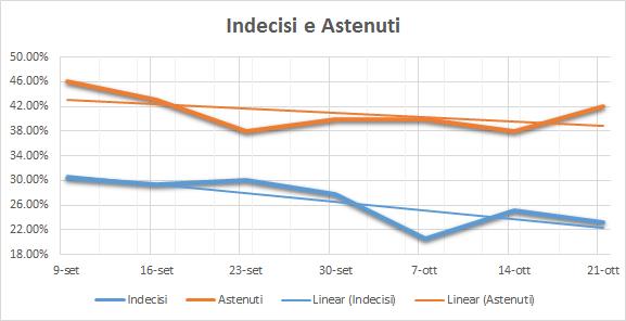 20161027-indecisi-e-astenuti