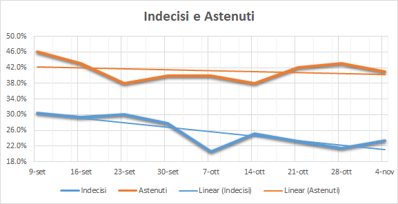 20161111-indecisi-e-astenuti