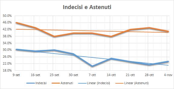 20161111-indecisi-e-astenuti