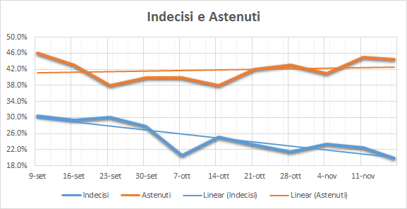 20161119-indecisi-e-astenuti